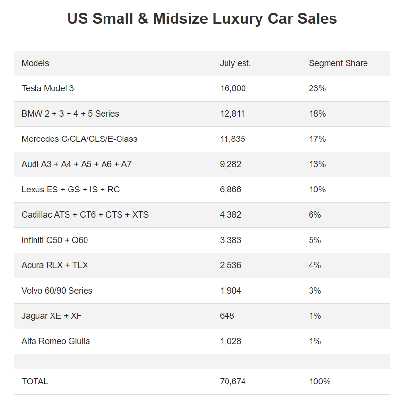 Tesla Model 3 Sales in July 2018